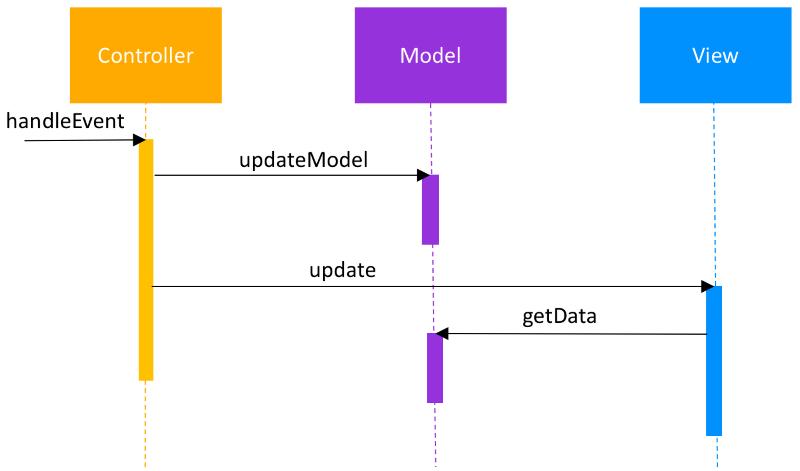 MVC (Model, View, Controller)